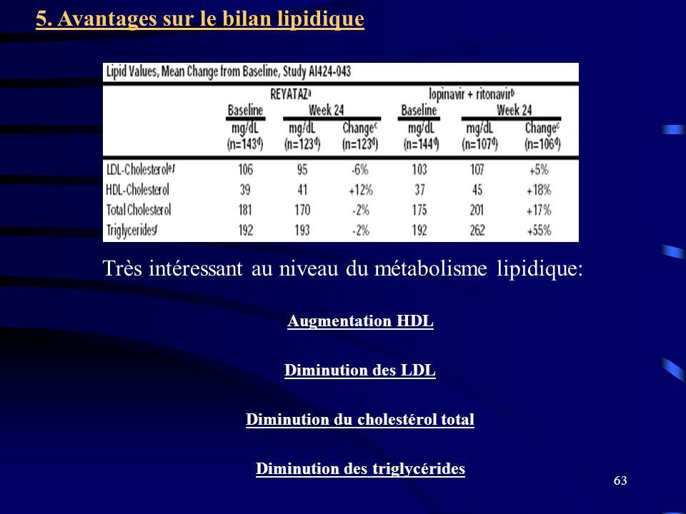 63 Très intéressant au niveau du métabolisme lipidique: Augmentation HDL Diminution des LDL Diminution du cholestérol total Diminution des triglycérides 5.