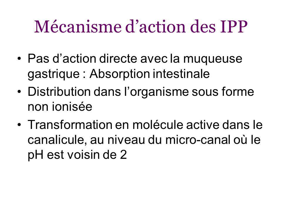 Mécanisme daction des IPP Pas daction directe avec la muqueuse gastrique : Absorption intestinale Distribution dans lorganisme sous forme non ionisée Transformation en molécule active dans le canalicule, au niveau du micro-canal où le pH est voisin de 2