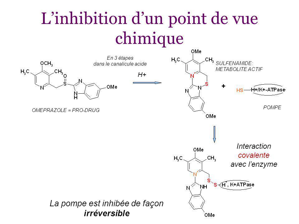 Linhibition dun point de vue chimique En 3 étapes dans le canalicule acide H+ OMEPRAZOLE = PRO-DRUG SULFENAMIDE: METABOLITE ACTIF POMPE Interaction covalente avec lenzyme La pompe est inhibée de façon irréversible