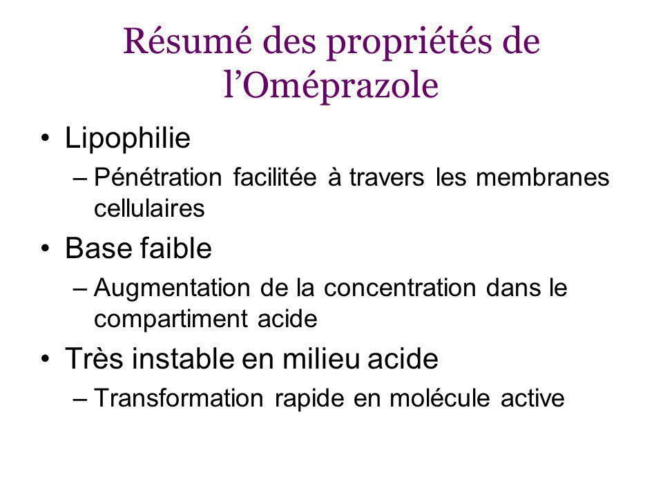 Résumé des propriétés de lOméprazole Lipophilie –Pénétration facilitée à travers les membranes cellulaires Base faible –Augmentation de la concentration dans le compartiment acide Très instable en milieu acide –Transformation rapide en molécule active