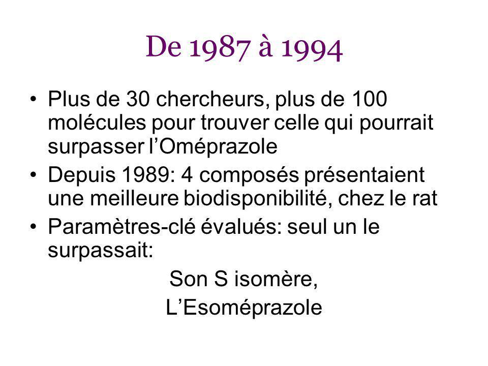 De 1987 à 1994 Plus de 30 chercheurs, plus de 100 molécules pour trouver celle qui pourrait surpasser lOméprazole Depuis 1989: 4 composés présentaient une meilleure biodisponibilité, chez le rat Paramètres-clé évalués: seul un le surpassait: Son S isomère, LEsoméprazole