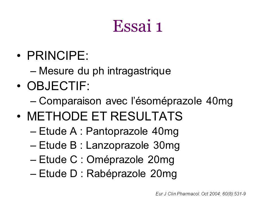 Essai 1 PRINCIPE: –Mesure du ph intragastrique OBJECTIF: –Comparaison avec lésoméprazole 40mg METHODE ET RESULTATS –Etude A : Pantoprazole 40mg –Etude B : Lanzoprazole 30mg –Etude C : Oméprazole 20mg –Etude D : Rabéprazole 20mg Eur J Clin Pharmacol.