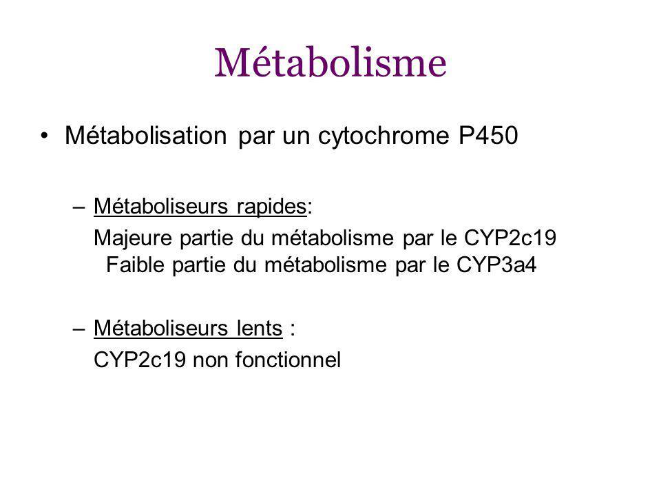 Métabolisme Métabolisation par un cytochrome P450 –Métaboliseurs rapides: Majeure partie du métabolisme par le CYP2c19 Faible partie du métabolisme par le CYP3a4 –Métaboliseurs lents : CYP2c19 non fonctionnel