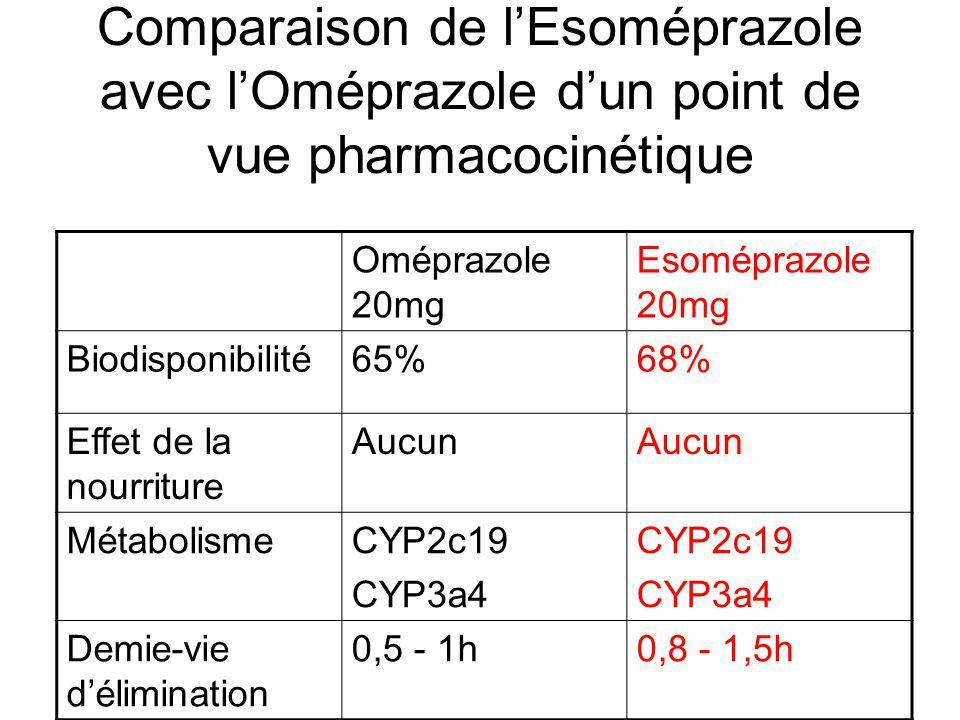 Comparaison de lEsoméprazole avec lOméprazole dun point de vue pharmacocinétique Oméprazole 20mg Esoméprazole 20mg Biodisponibilité65%68% Effet de la nourriture Aucun MétabolismeCYP2c19 CYP3a4 CYP2c19 CYP3a4 Demie-vie délimination 0,5 - 1h0,8 - 1,5h