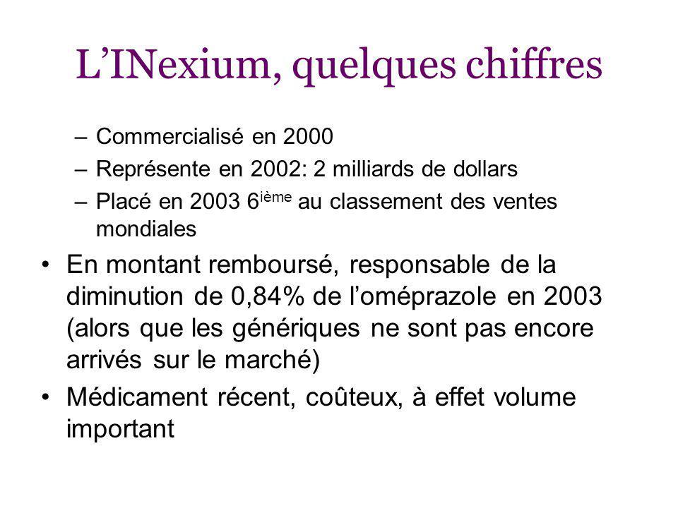 LINexium, quelques chiffres –Commercialisé en 2000 –Représente en 2002: 2 milliards de dollars –Placé en 2003 6 ième au classement des ventes mondiales En montant remboursé, responsable de la diminution de 0,84% de loméprazole en 2003 (alors que les génériques ne sont pas encore arrivés sur le marché) Médicament récent, coûteux, à effet volume important