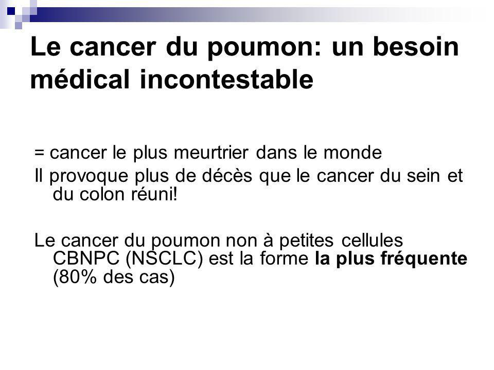 Le cancer du poumon: un besoin médical incontestable = cancer le plus meurtrier dans le monde Il provoque plus de décès que le cancer du sein et du colon réuni.