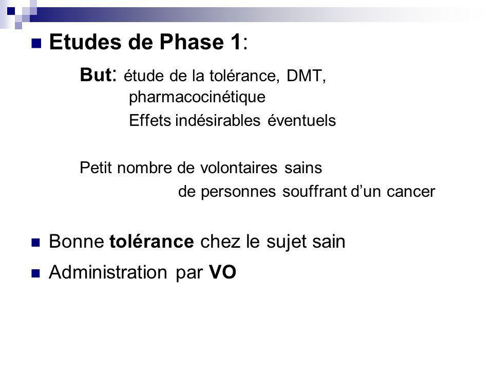 Etudes de Phase 1: But : étude de la tolérance, DMT, pharmacocinétique Effets indésirables éventuels Petit nombre de volontaires sains de personnes souffrant dun cancer Bonne tolérance chez le sujet sain Administration par VO