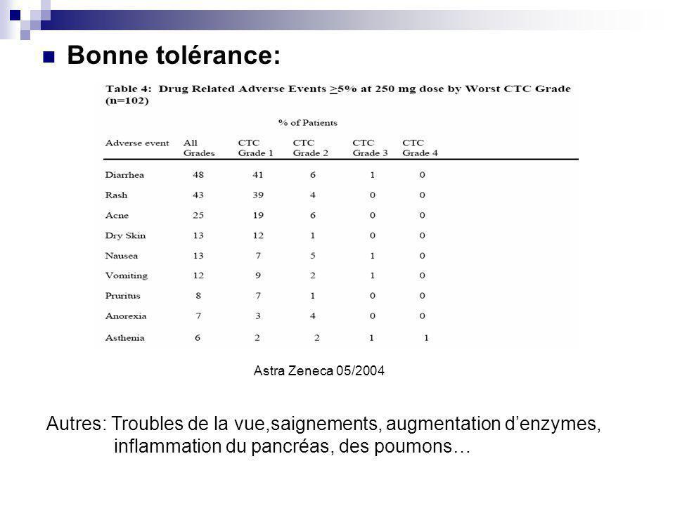 Bonne tolérance: Astra Zeneca 05/2004 Autres: Troubles de la vue,saignements, augmentation denzymes, inflammation du pancréas, des poumons…