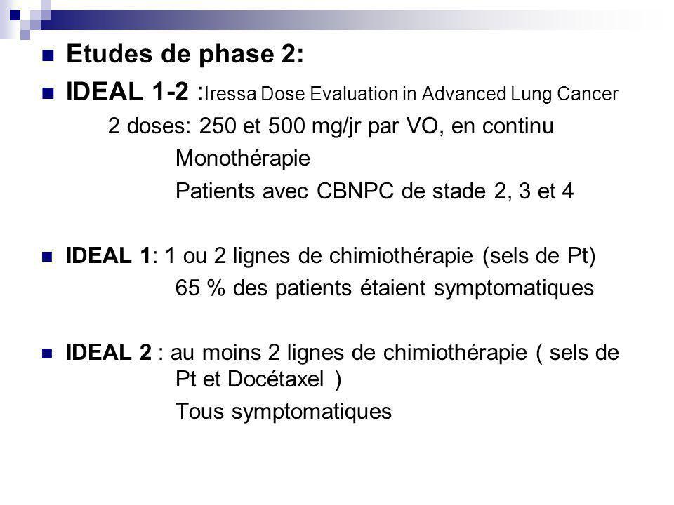 Etudes de phase 2: IDEAL 1-2 : Iressa Dose Evaluation in Advanced Lung Cancer 2 doses: 250 et 500 mg/jr par VO, en continu Monothérapie Patients avec CBNPC de stade 2, 3 et 4 IDEAL 1: 1 ou 2 lignes de chimiothérapie (sels de Pt) 65 % des patients étaient symptomatiques IDEAL 2 : au moins 2 lignes de chimiothérapie ( sels de Pt et Docétaxel ) Tous symptomatiques