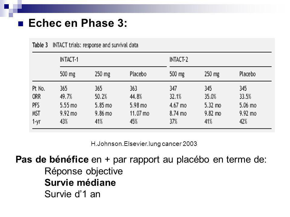 Echec en Phase 3: Pas de bénéfice en + par rapport au placébo en terme de: Réponse objective Survie médiane Survie d1 an H.Johnson.Elsevier.lung cancer 2003
