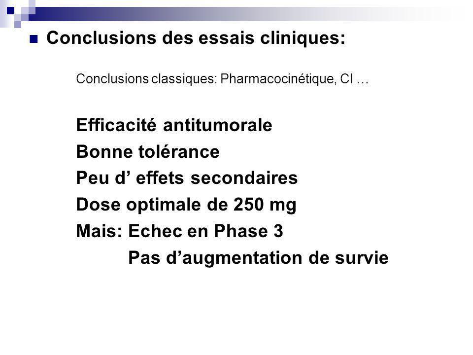 Conclusions des essais cliniques: Conclusions classiques: Pharmacocinétique, CI … Efficacité antitumorale Bonne tolérance Peu d effets secondaires Dose optimale de 250 mg Mais: Echec en Phase 3 Pas daugmentation de survie
