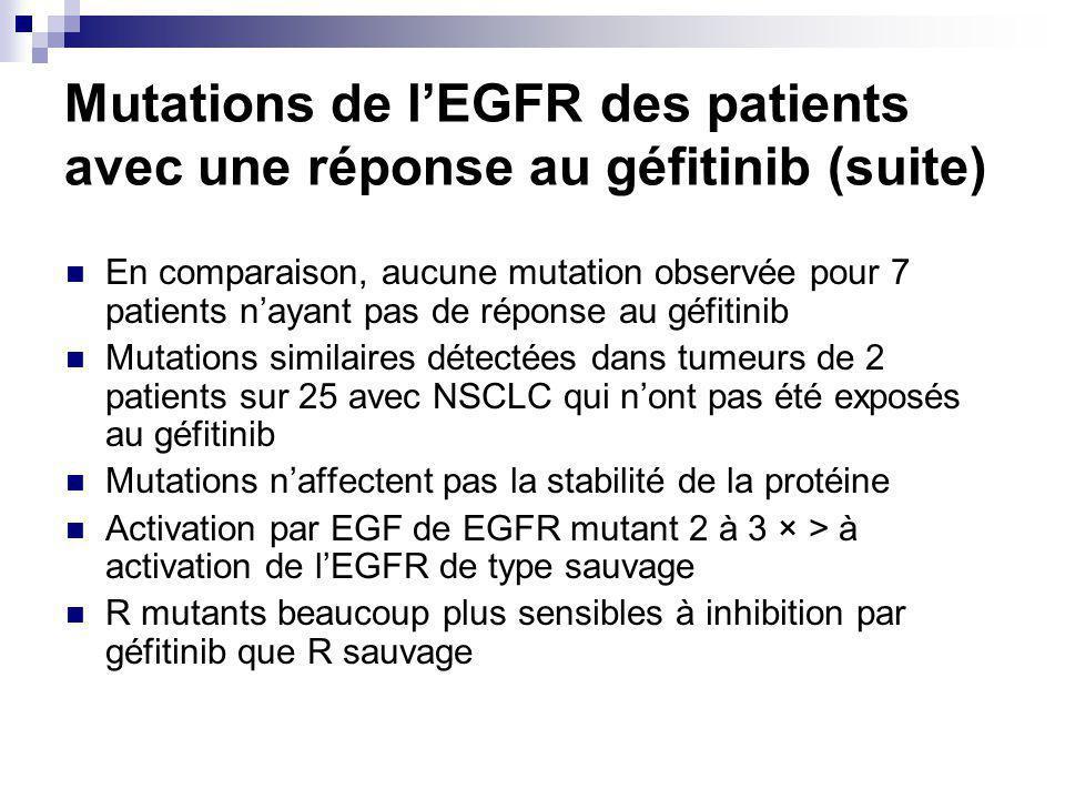 Mutations de lEGFR des patients avec une réponse au géfitinib (suite) En comparaison, aucune mutation observée pour 7 patients nayant pas de réponse au géfitinib Mutations similaires détectées dans tumeurs de 2 patients sur 25 avec NSCLC qui nont pas été exposés au géfitinib Mutations naffectent pas la stabilité de la protéine Activation par EGF de EGFR mutant 2 à 3 × > à activation de lEGFR de type sauvage R mutants beaucoup plus sensibles à inhibition par géfitinib que R sauvage