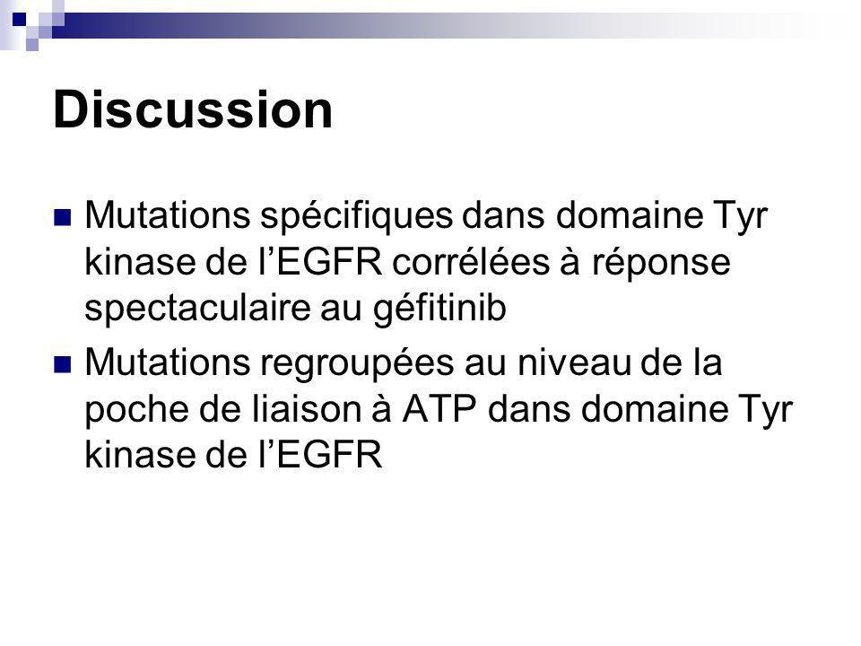 Discussion Mutations spécifiques dans domaine Tyr kinase de lEGFR corrélées à réponse spectaculaire au géfitinib Mutations regroupées au niveau de la poche de liaison à ATP dans domaine Tyr kinase de lEGFR