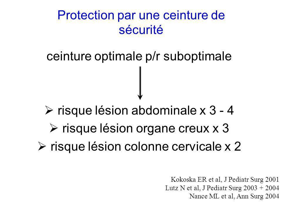 20/02/2002FORMATION INF. SMUR15 Protection par une ceinture de sécurité ceinture optimale p/r suboptimale risque lésion abdominale x 3 - 4 risque lési