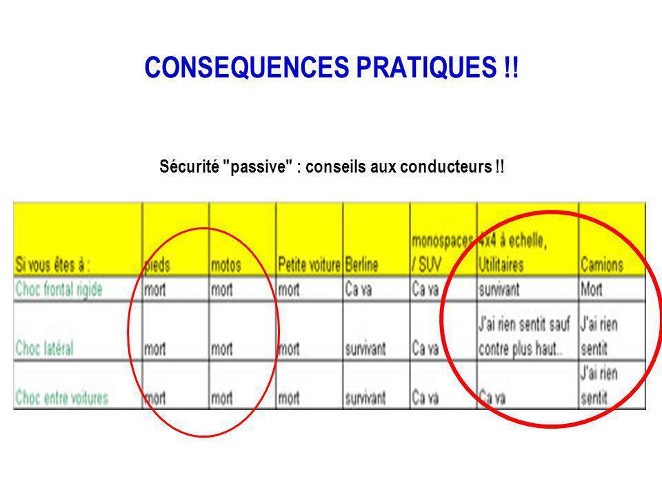 CONSEQUENCES PRATIQUES !! Sécurité