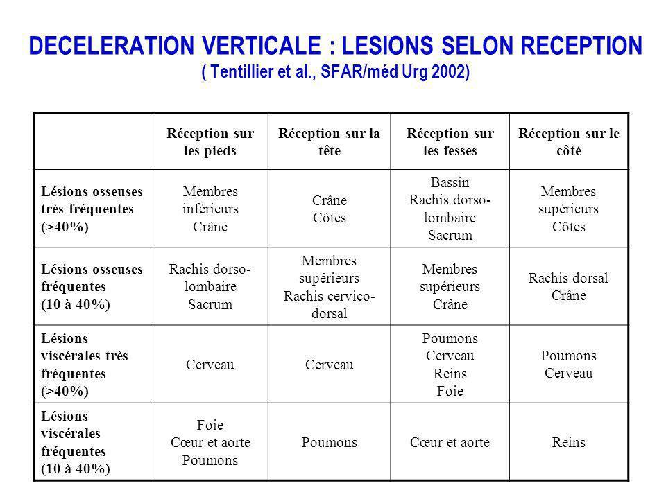DECELERATION VERTICALE : LESIONS SELON RECEPTION ( Tentillier et al., SFAR/méd Urg 2002) Réception sur les pieds Réception sur la tête Réception sur l