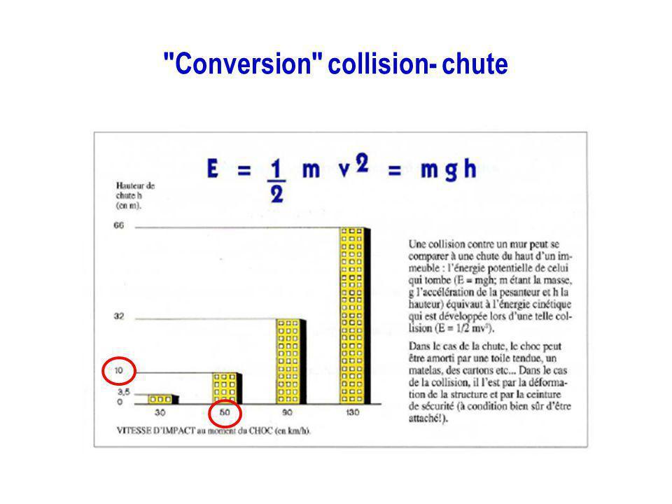 Conversion collision- chute