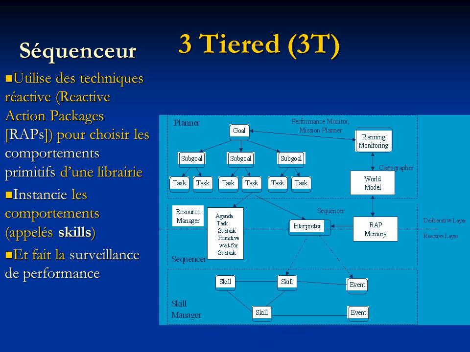 3 Tiered (3T) Séquenceur Utilise des techniques réactive (Reactive Action Packages [RAPs]) pour choisir les comportements primitifs dune librairie Utilise des techniques réactive (Reactive Action Packages [RAPs]) pour choisir les comportements primitifs dune librairie Instancie les comportements (appelés skills) Instancie les comportements (appelés skills) Et fait la surveillance de performance Et fait la surveillance de performance
