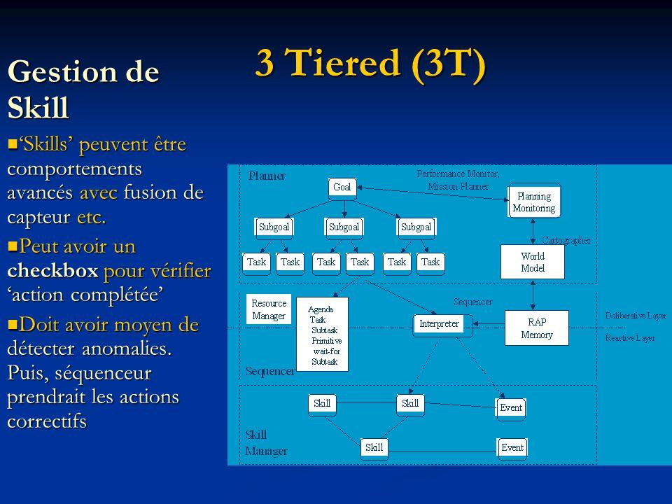 3 Tiered (3T) Gestion de Skill Skills peuvent être comportements avancés avec fusion de capteur etc.