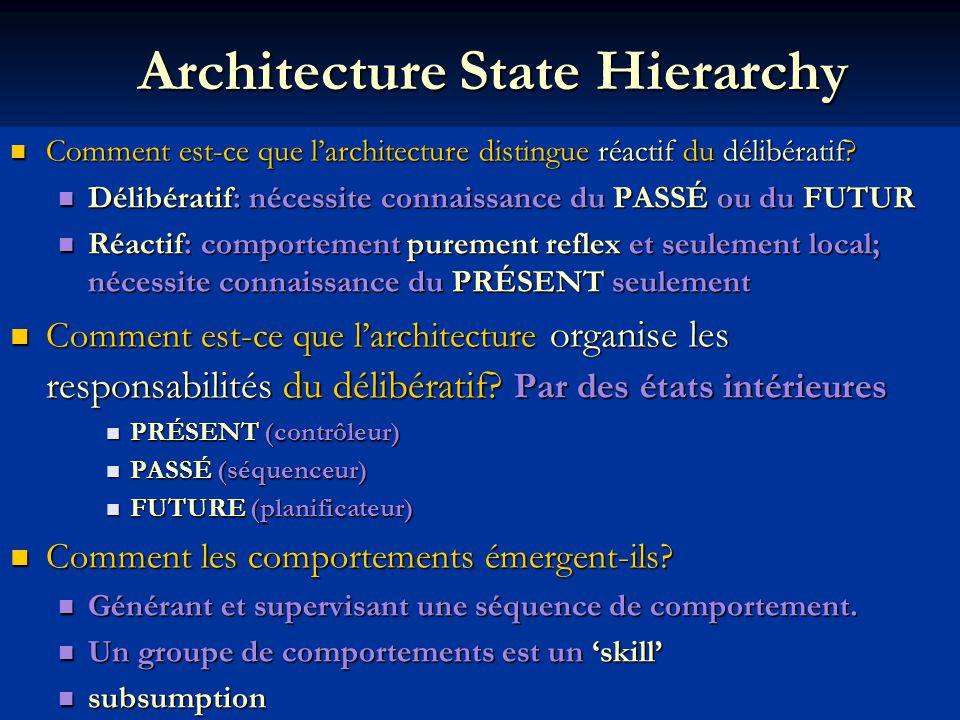 Architecture State Hierarchy Comment est-ce que larchitecture distingue réactif du délibératif.