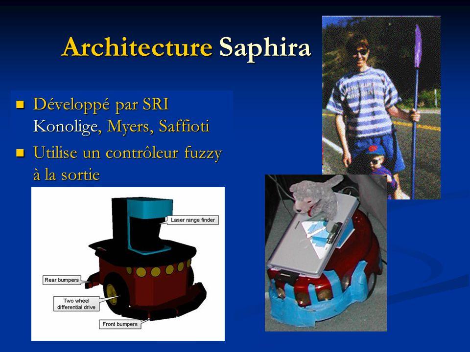 Architecture Saphira Développé par SRI Konolige, Myers, Saffioti Développé par SRI Konolige, Myers, Saffioti Utilise un contrôleur fuzzy à la sortie Utilise un contrôleur fuzzy à la sortie