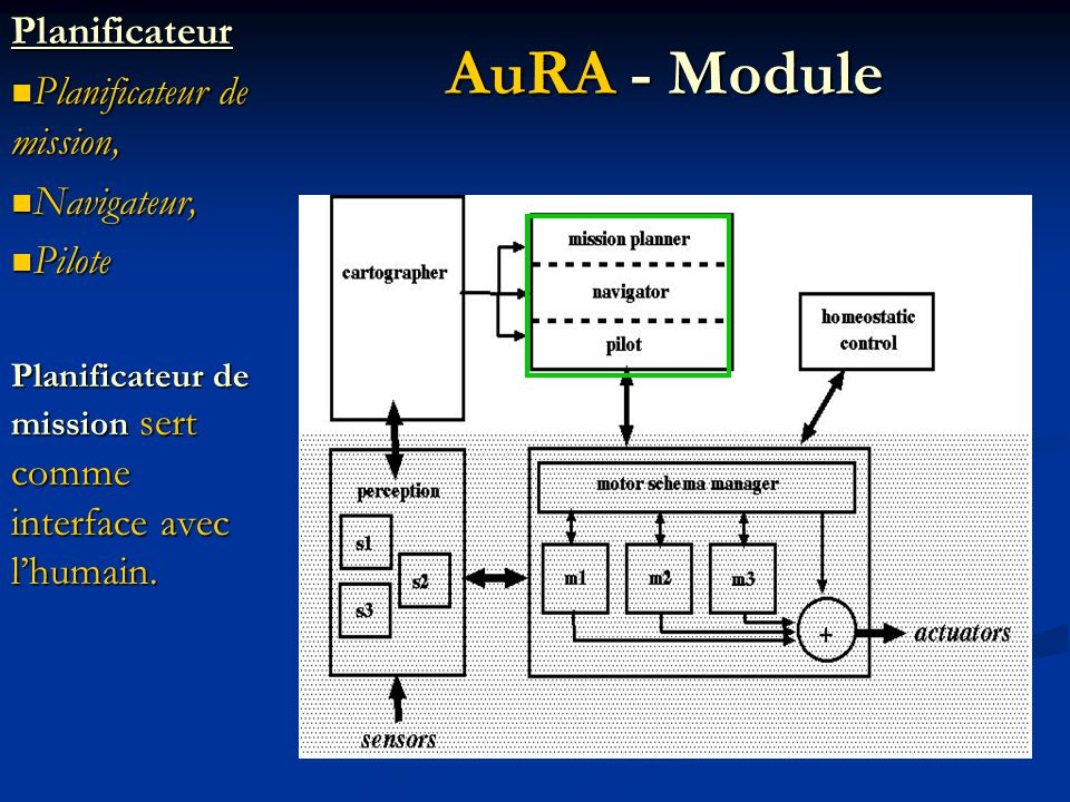 En bref Managerial Managerial State hierarchy State hierarchy Model based Model based Questions?