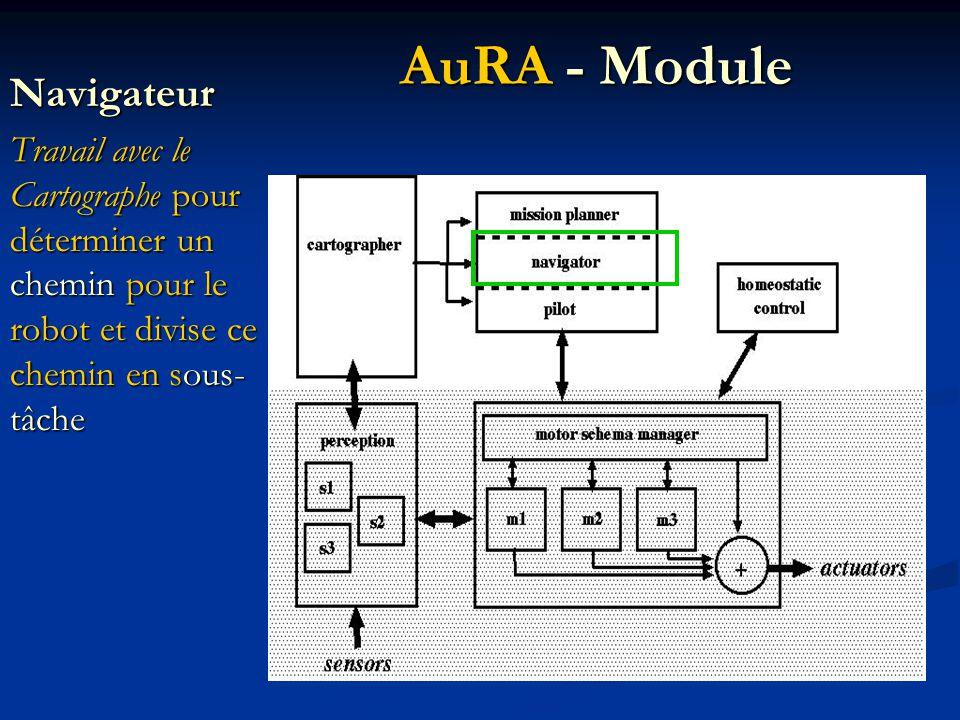 Navigateur Travail avec le Cartographe pour déterminer un chemin pour le robot et divise ce chemin en sous- tâche AuRA - Module