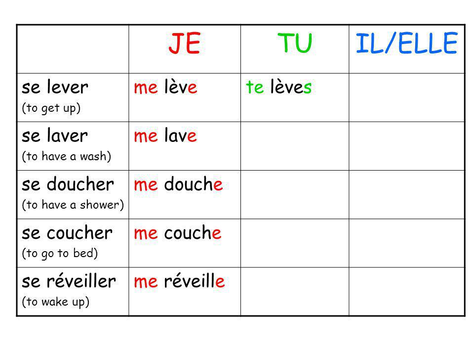 JETUIL/ELLE se lever (to get up) me lèvete lèves se laver (to have a wash) me lave se doucher (to have a shower) me douche se coucher (to go to bed) m