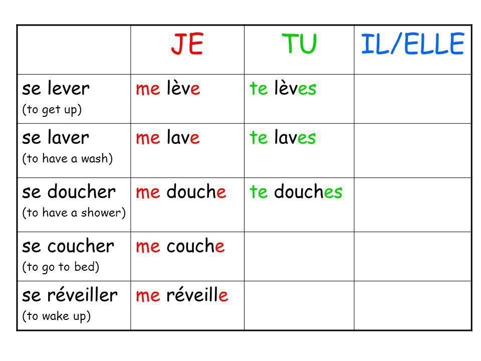 JETUIL/ELLE se lever (to get up) me lèvete lèves se laver (to have a wash) me lavete laves se doucher (to have a shower) me douchete douches se couche