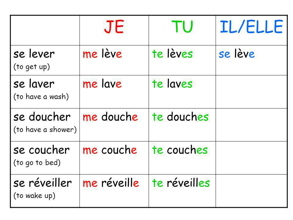 JETUIL/ELLE se lever (to get up) me lèvete lèvesse lève se laver (to have a wash) me lavete laves se doucher (to have a shower) me douchete douches se