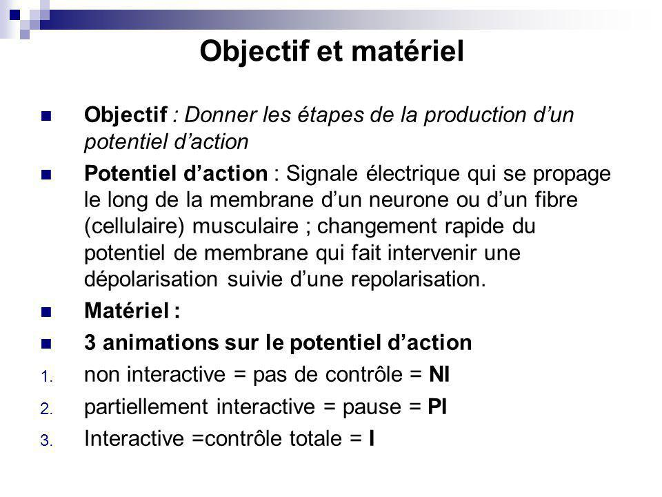 Objectif et matériel Objectif : Donner les étapes de la production dun potentiel daction Potentiel daction : Signale électrique qui se propage le long