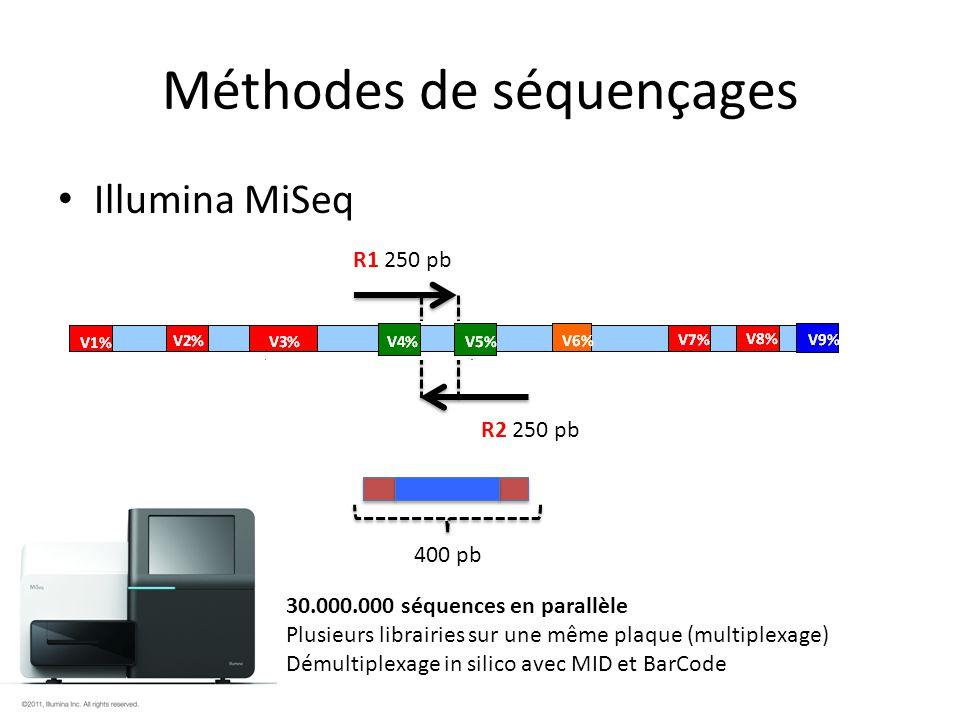 Méthodes de séquençages Illumina MiSeq R1 250 pb R2 250 pb 400 pb 30.000.000 séquences en parallèle Plusieurs librairies sur une même plaque (multiple