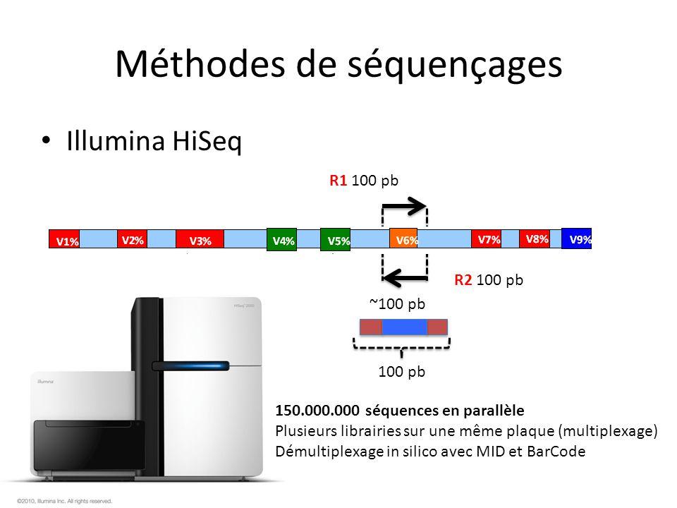 Méthodes de séquençages Illumina HiSeq R1 100 pb R2 100 pb ~100 pb 100 pb 150.000.000 séquences en parallèle Plusieurs librairies sur une même plaque