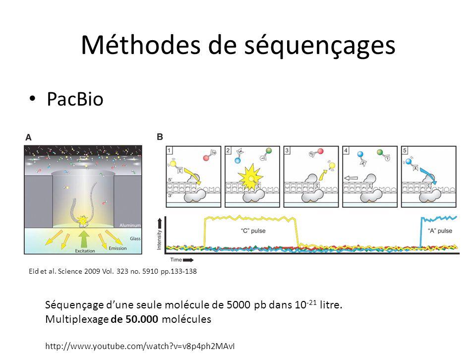Méthodes de séquençages PacBio Séquençage dune seule molécule de 5000 pb dans 10 -21 litre. Multiplexage de 50.000 molécules http://www.youtube.com/wa