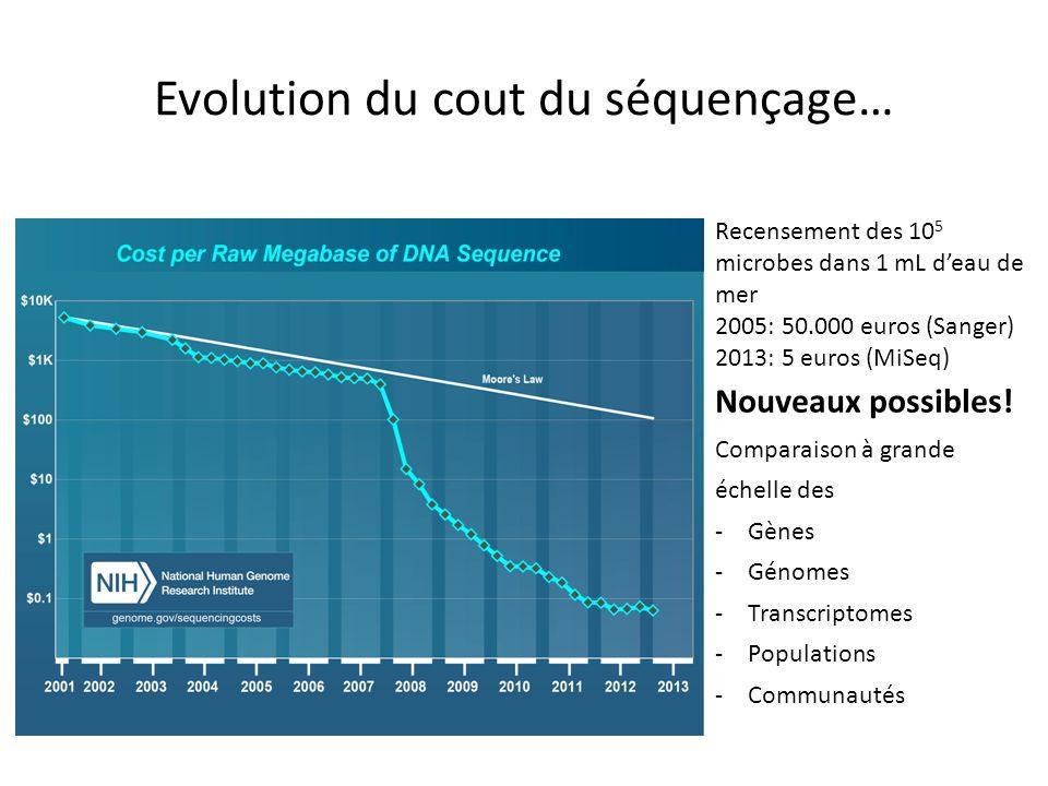 Recensement des 10 5 microbes dans 1 mL deau de mer 2005: 50.000 euros (Sanger) 2013: 5 euros (MiSeq) Nouveaux possibles! Comparaison à grande échelle