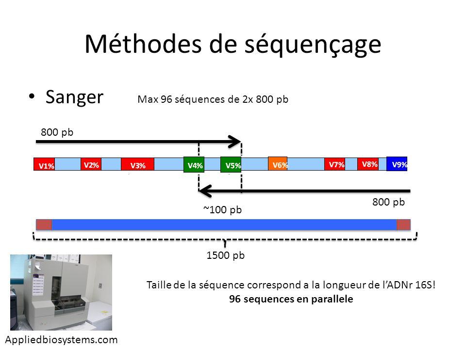 Méthodes de séquençage Sanger Appliedbiosystems.com Max 96 séquences de 2x 800 pb 800 pb ~100 pb 1500 pb Taille de la séquence correspond a la longueu