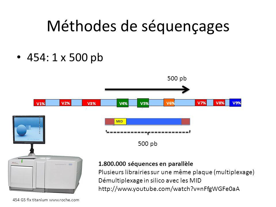 Méthodes de séquençages 454: 1 x 500 pb 500 pb MID 454 GS flx titanium www.roche.com 1.800.000 séquences en parallèle Plusieurs librairies sur une mêm