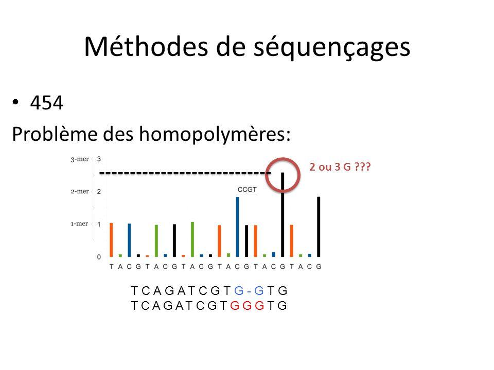 454 Problème des homopolymères: TCAGATCGTG-GTG TCAGATCGTGGGTG 2 ou 3 G ??? Méthodes de séquençages