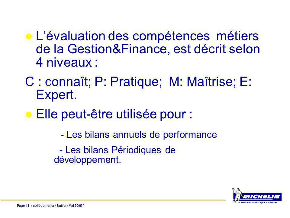 Page 11 / collègemétier / Buffet / Mai 2005 / Lévaluation des compétences métiers de la Gestion&Finance, est décrit selon 4 niveaux : C : connaît; P: Pratique; M: Maîtrise; E: Expert.
