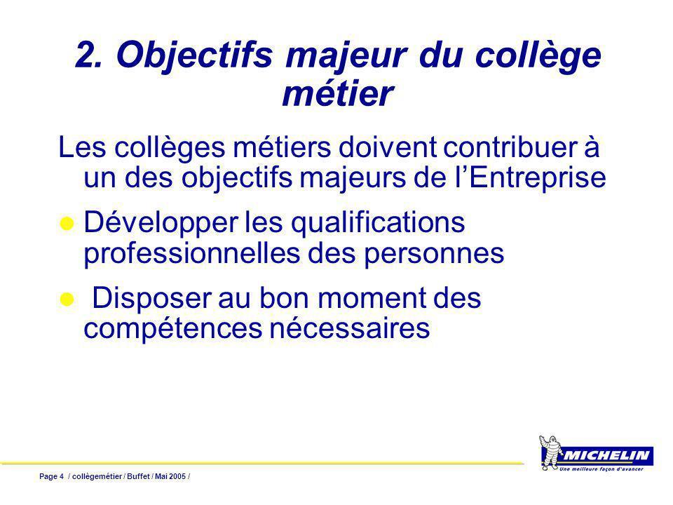 Page 15 / collègemétier / Buffet / Mai 2005 / Pour la gestion du métier et la gestion collective Dont formation et recrutement Comme support pour la gestion individuelle 3 acteurs : Service Groupe Personnel, Hiérarchie, la personne.