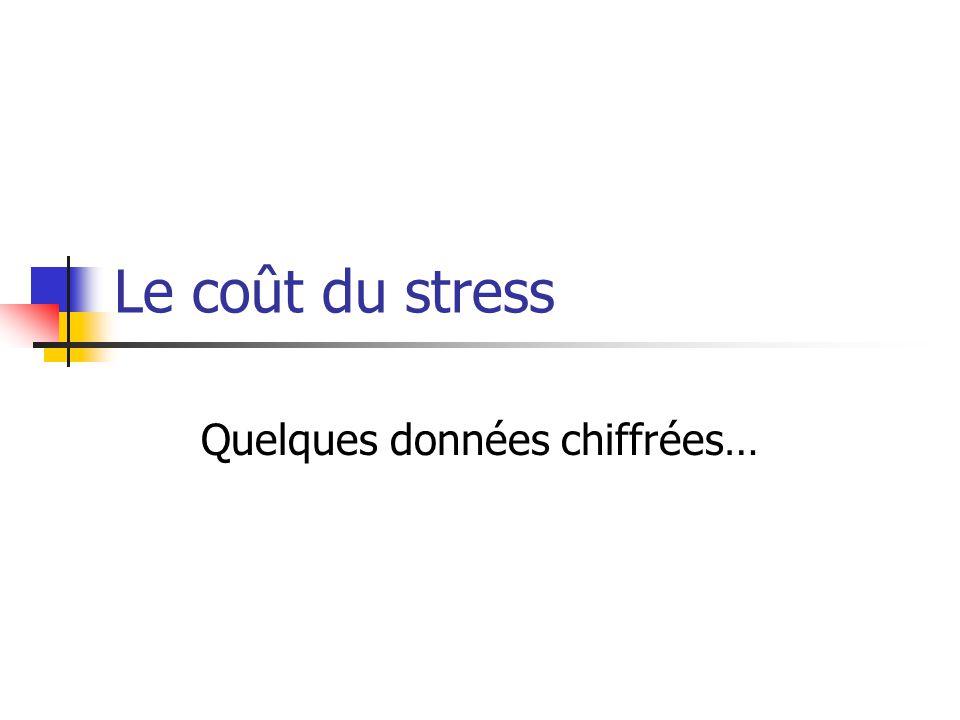 Selon une étude réalisée par lINRS en 2000 Le coût direct et indirect du stress peut être estimé entre 830 et 1 656 millions deuros Évaluation à minima sur 1 seul facteur de stress