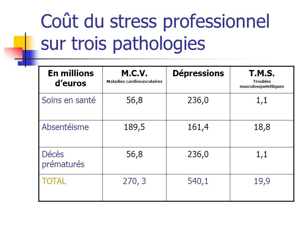 Coût du stress professionnel sur trois pathologies En millions deuros M.C.V. Maladies cardiovasculaires DépressionsT.M.S. Troubles musculosquelettique