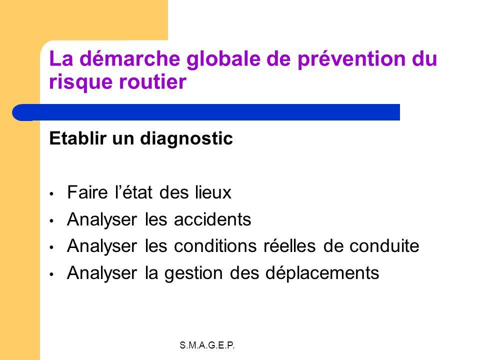 S.M.A.G.E.P. La démarche globale de prévention du risque routier Etablir un diagnostic Faire létat des lieux Analyser les accidents Analyser les condi