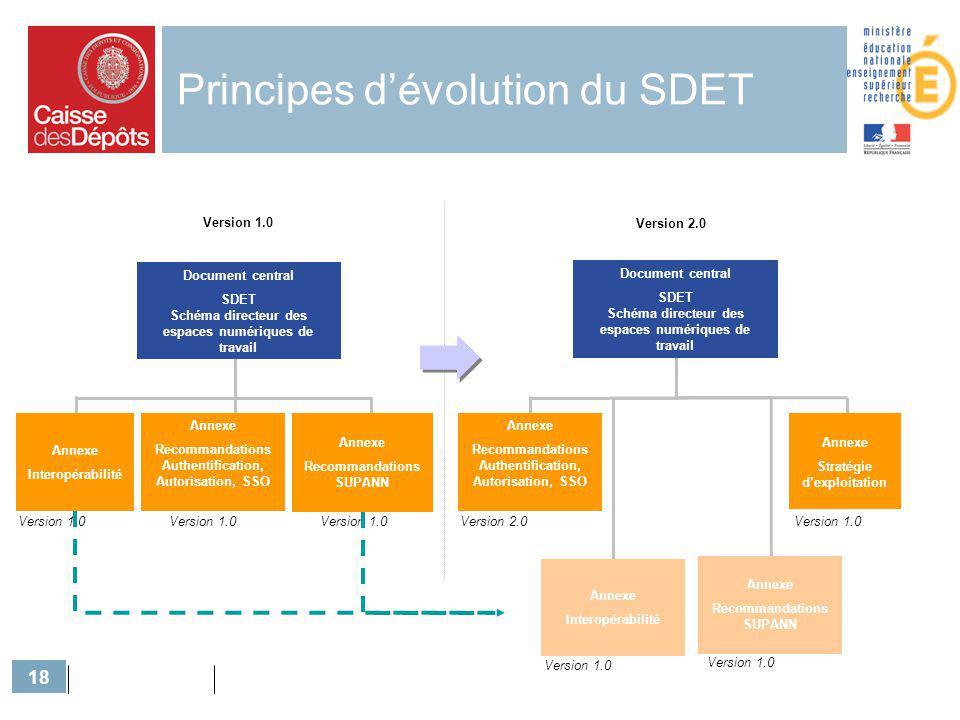 18 Principes dévolution du SDET Document central SDET Schéma directeur des espaces numériques de travail Annexe Interopérabilité Annexe Recommandation
