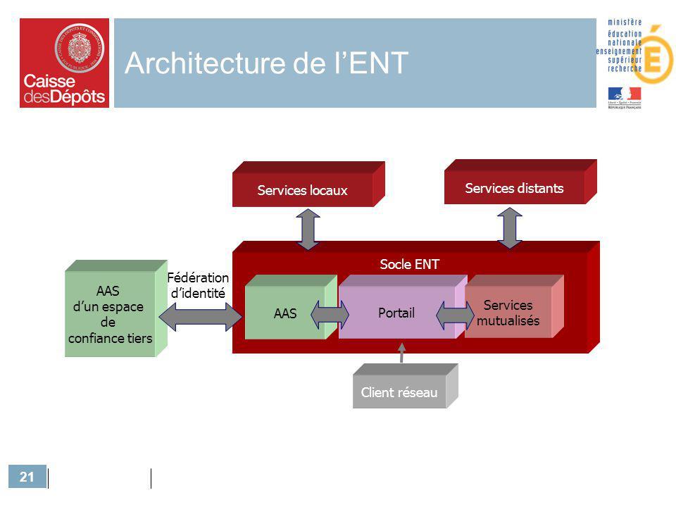 21 Architecture de lENT AAS dun espace de confiance tiers Socle ENT Services locaux AAS Portail Services mutualisés Fédération didentité Services dist