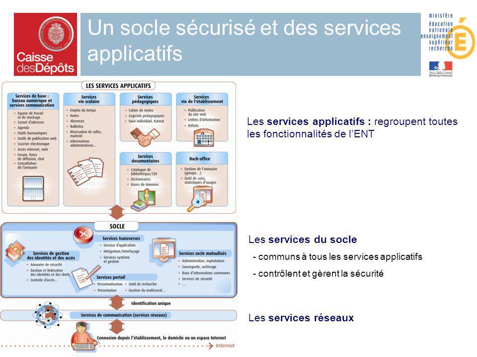 22 Un socle sécurisé et des services applicatifs Les services applicatifs : regroupent toutes les fonctionnalités de lENT Les services du socle - comm