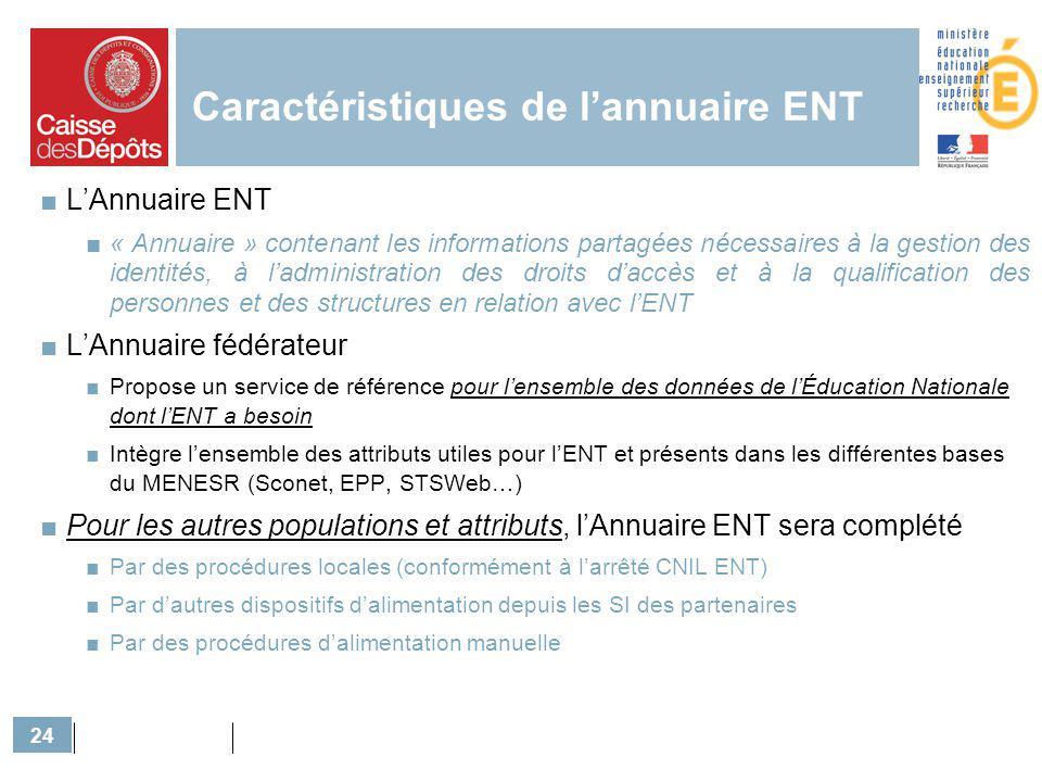 24 Caractéristiques de lannuaire ENT LAnnuaire ENT « Annuaire » contenant les informations partagées nécessaires à la gestion des identités, à ladmini