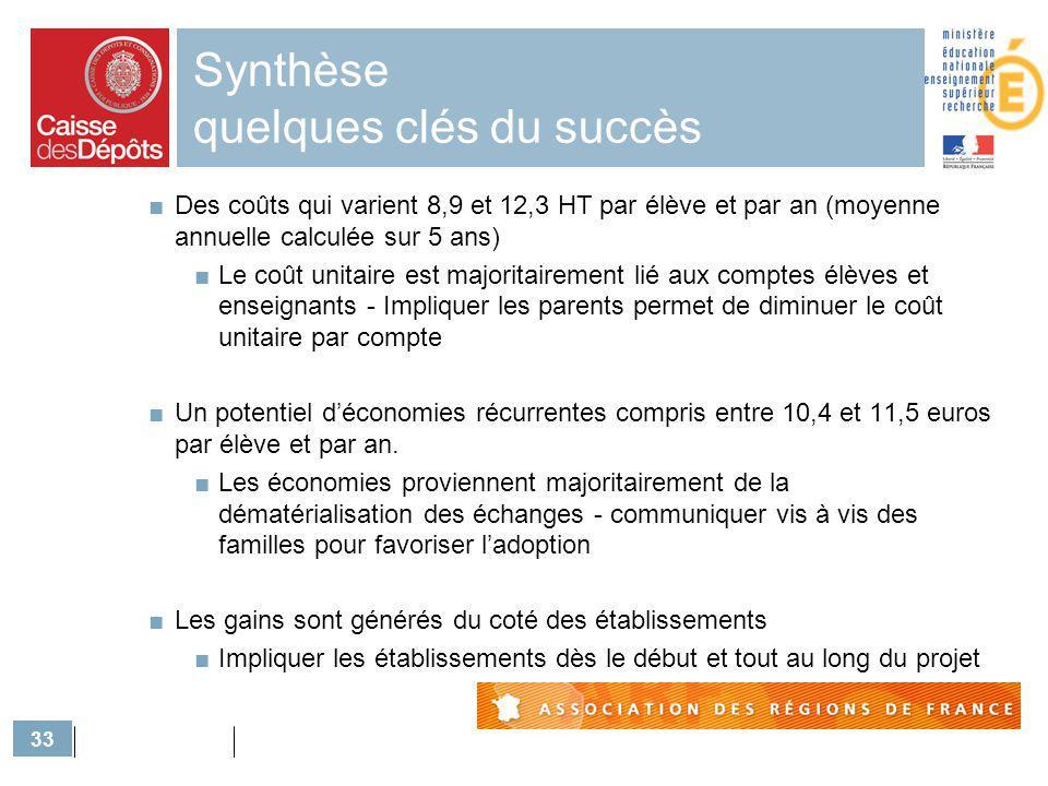 33 Synthèse quelques clés du succès Des coûts qui varient 8,9 et 12,3 HT par élève et par an (moyenne annuelle calculée sur 5 ans) Le coût unitaire es