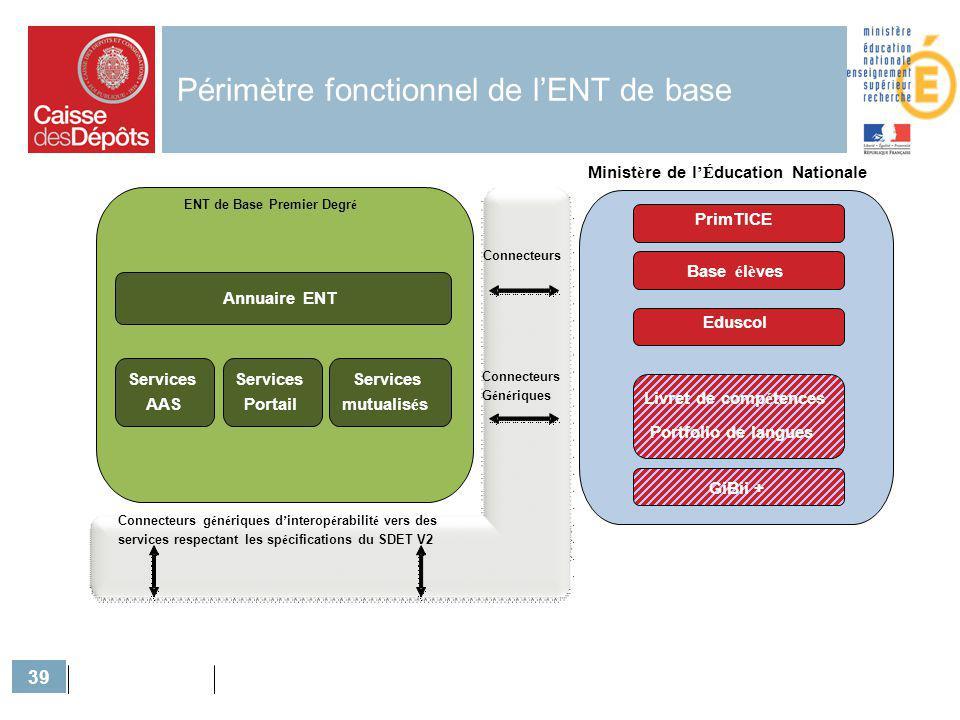 39 Périmètre fonctionnel de lENT de base Connecteurs ENT de Base Premier Degr é Services AAS Services Portail Services mutualis é s Annuaire ENT Minis