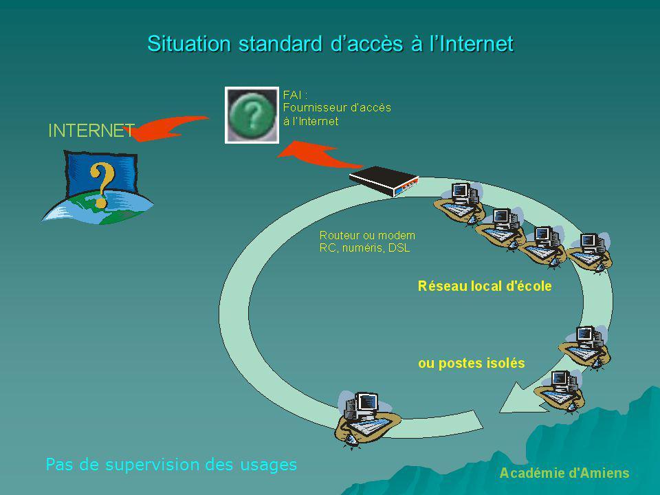 Situation standard daccès à lInternet Pas de supervision des usages